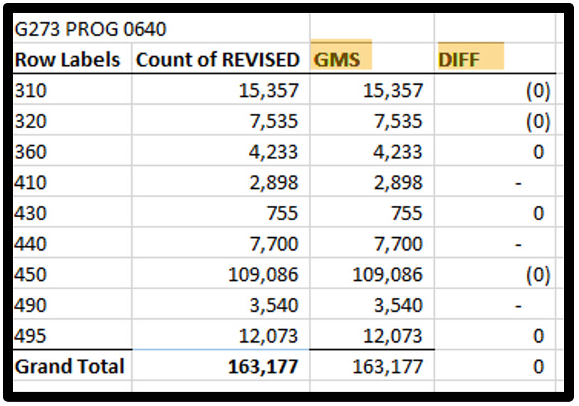 Compare totals from Pivot to GMS